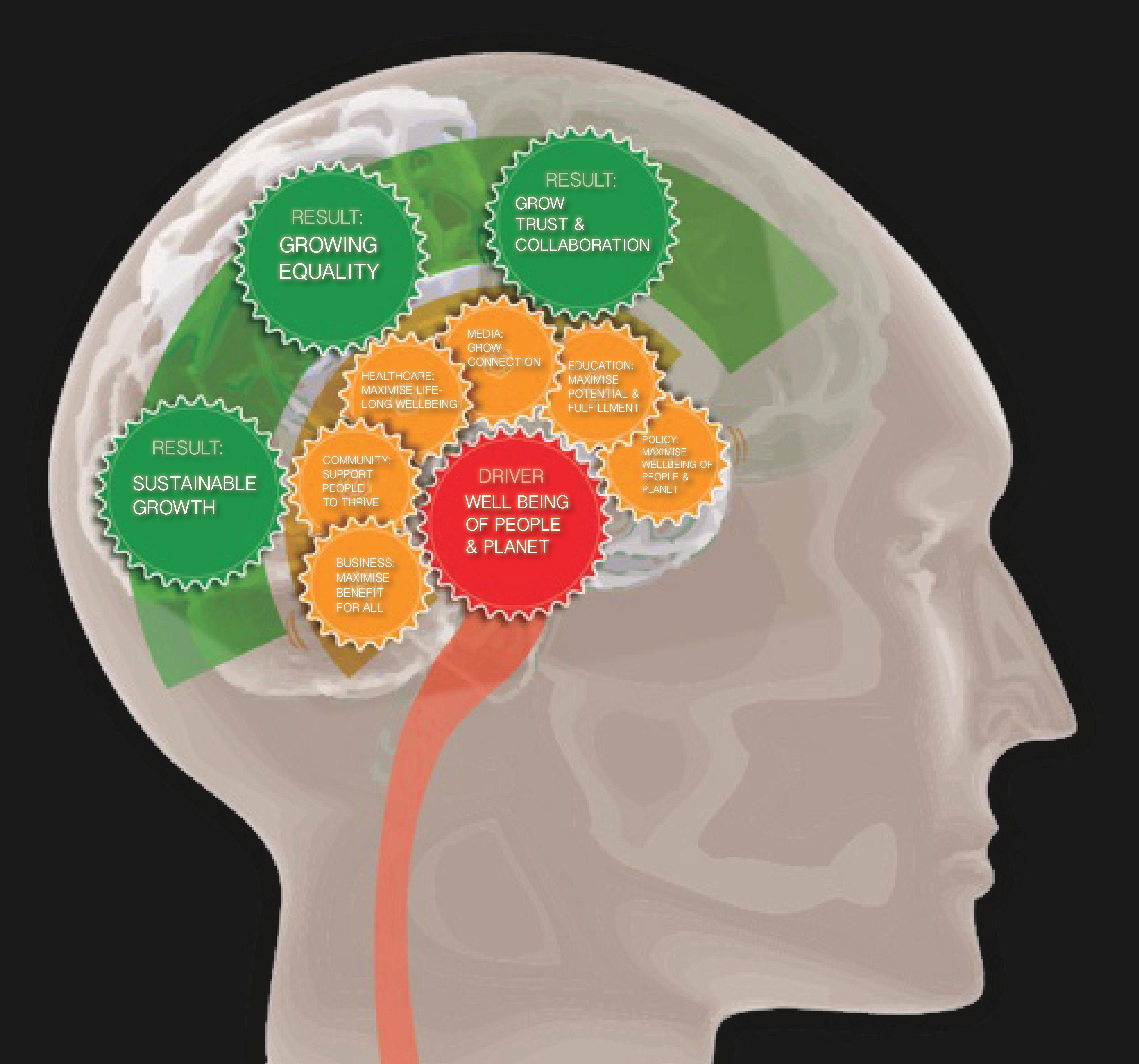 brainposter wellbeing head