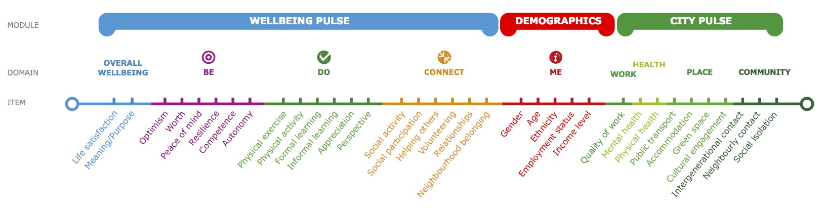 happiness-pulse-framework